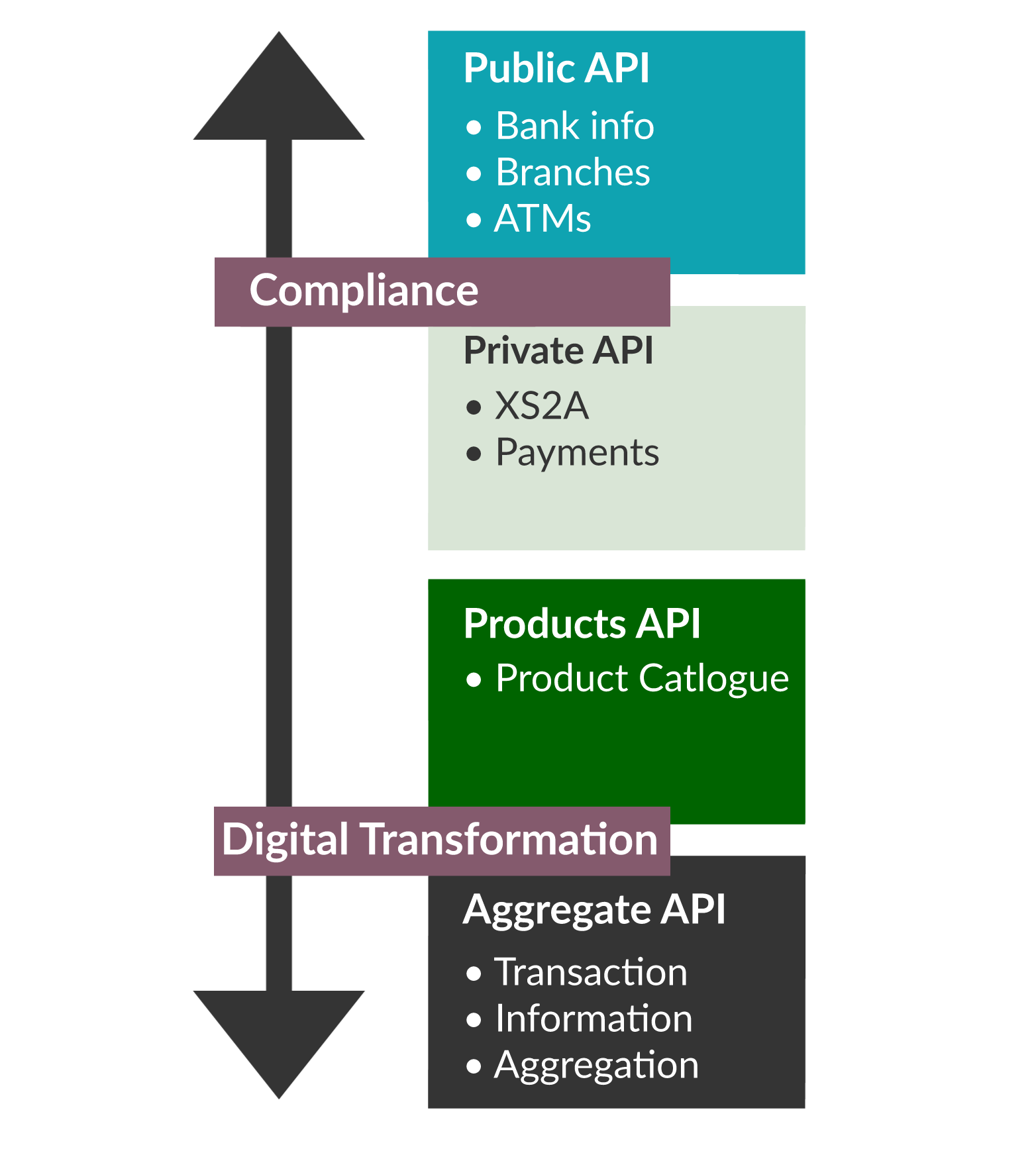 An overview of the PSD2 API elements
